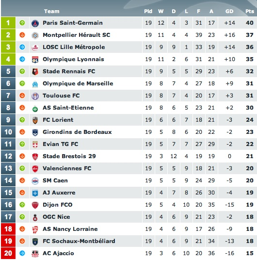 French ligue 1 table football bbc sport - France league one table standing ...