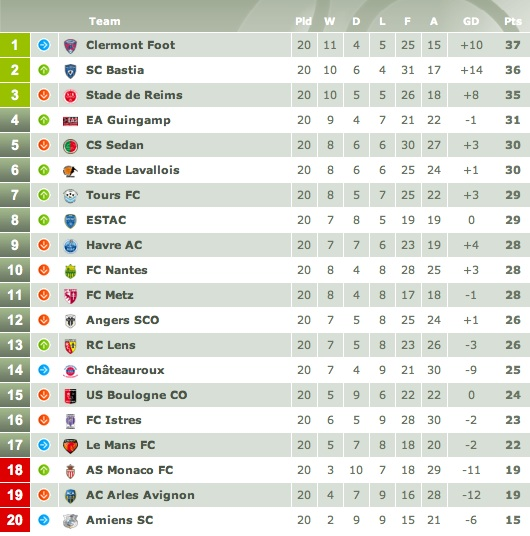 France ligue 1 fixtures - France league one table standing ...