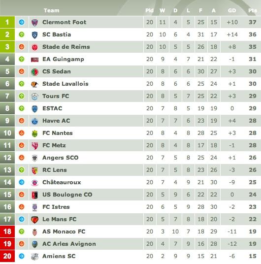 Vive La Ligue 2 A Brief Incursion Into France S Second Division Vivelaligue1