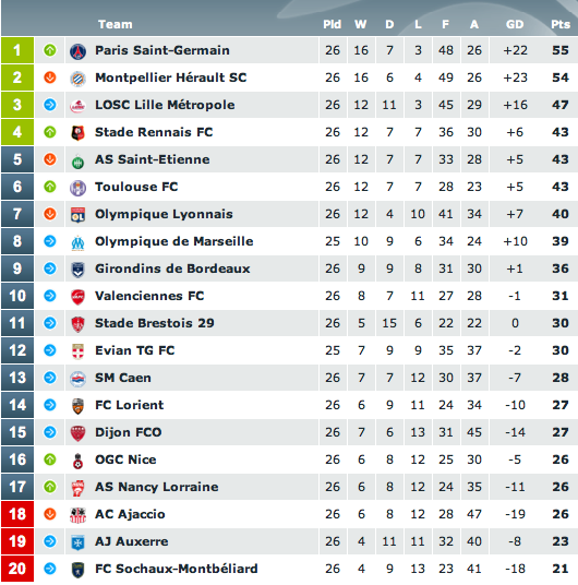 French League 2 Results